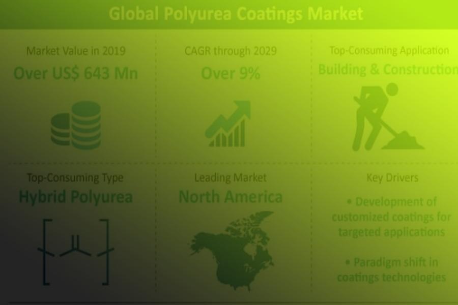 Global Polyurea Market